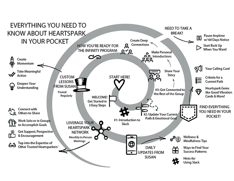 heartspark in your pocket